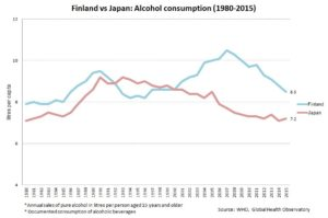 Finland vs Japan: Alcohol consumption