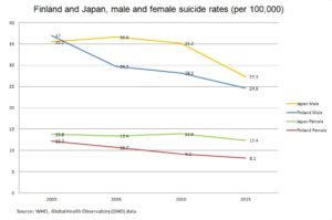 Finland and Japan male and female suicide rates