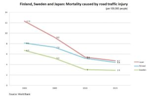 Finland, Sweden and Japan: Mortality caused by road traffic injury