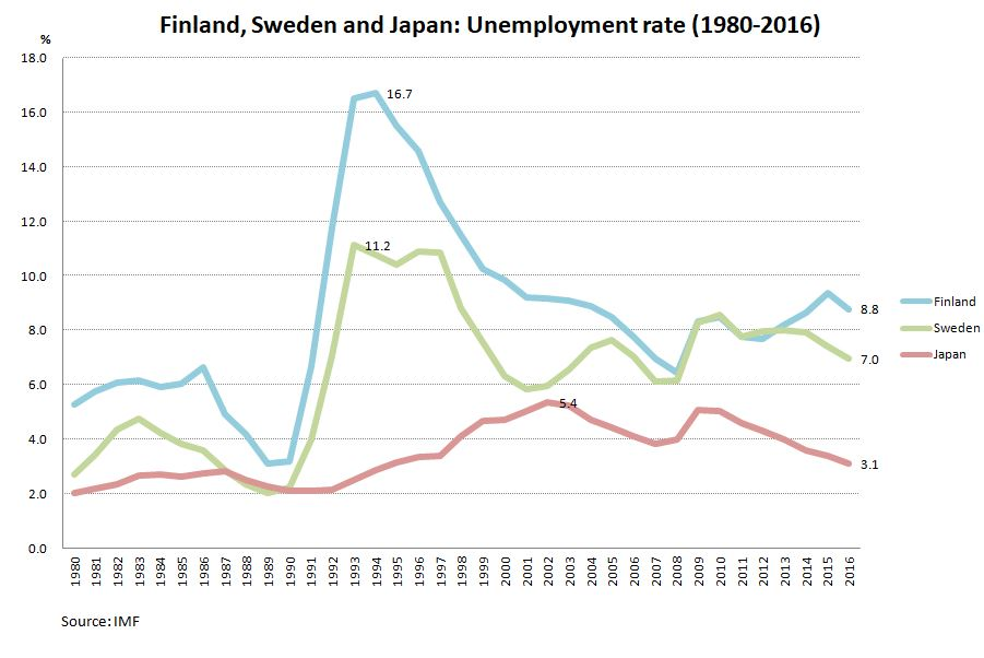 Finland, Sweden and Japan: Unemployment rate (1980-2016)