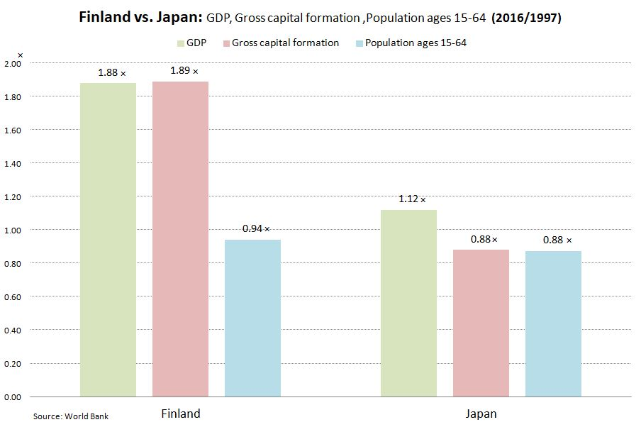 Finland vs. Japan: GDP, Gross capital formation ,Population ages 15-64 (2016/1997)
