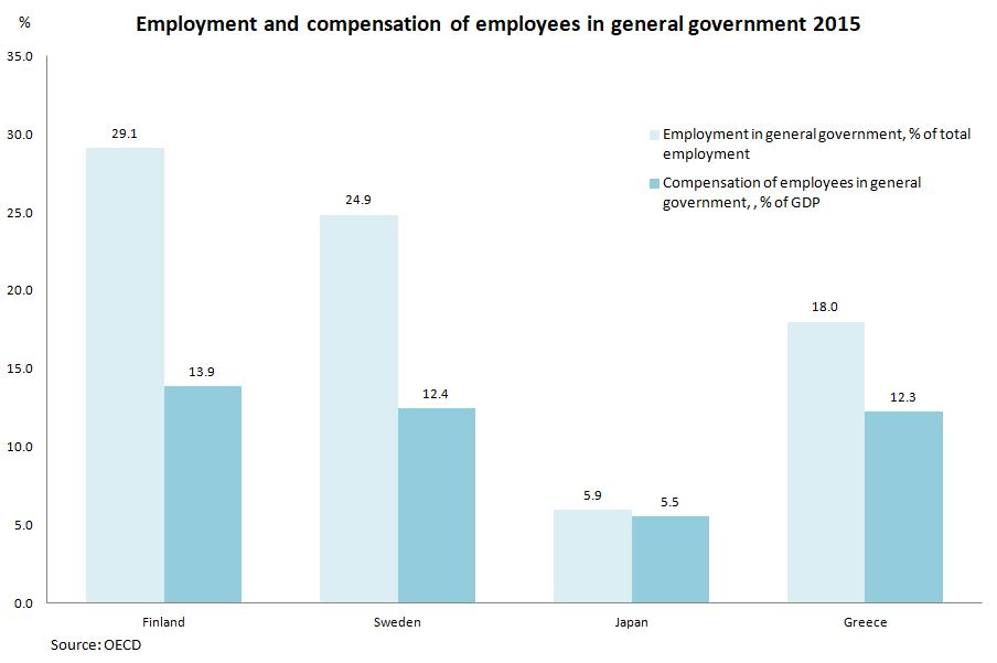 Employment and compensation of employees in general government 2015